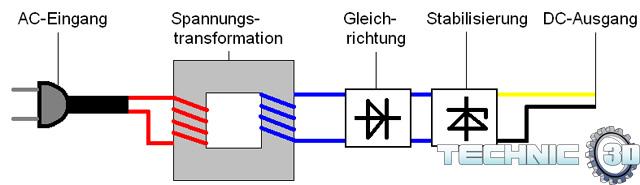 Linear Technik - In Global