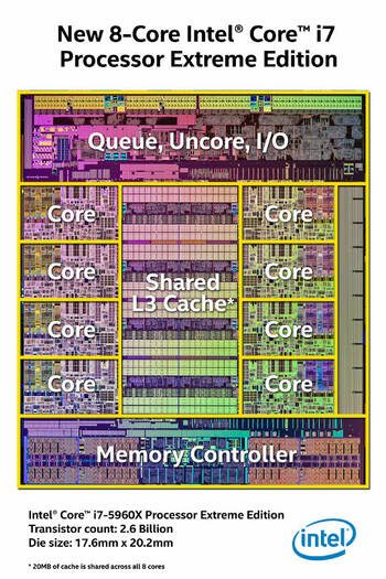 intel Haswell E Die Mapping