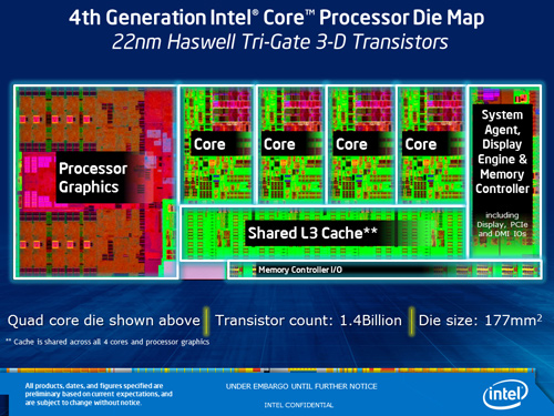 Intel HSW Die Funct