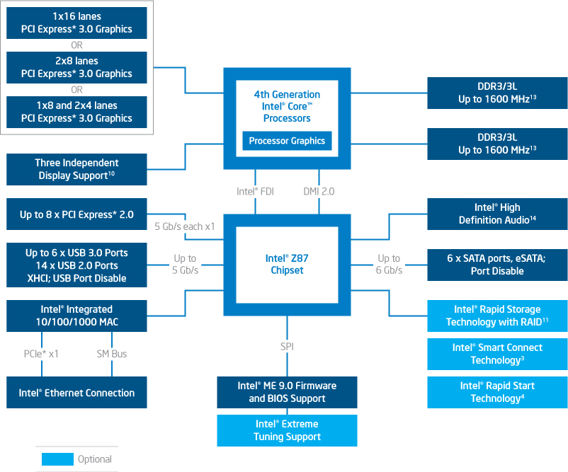 Intel Core i7-4770K - Seite 2 | Review | Technic3D