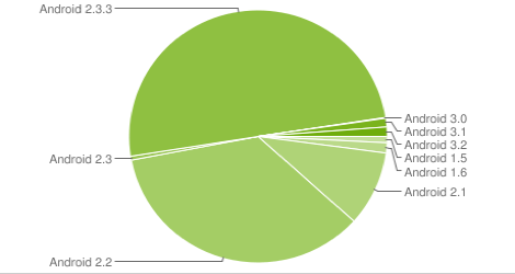 android marketshare 2011dec