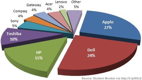 Apple Beliebteste Notebook Marke Bei Us Studenten News