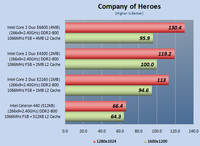 Company of Heroes Legion Hardware