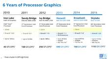 intel skylake igp architecture 1