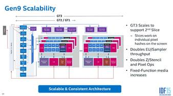 intel skylake igp architecture 5