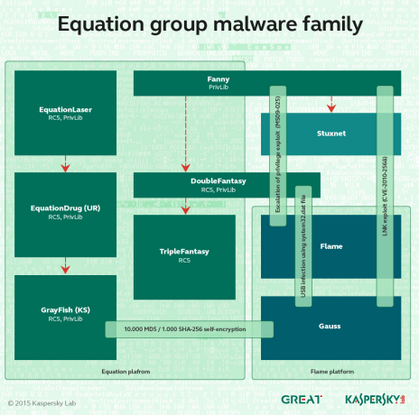 Kaspersky Lab Equation